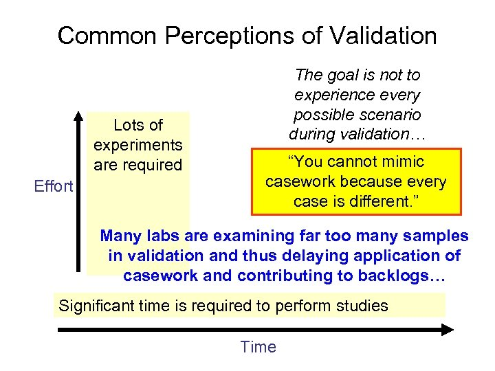 Common Perceptions of Validation Lots of experiments are required Effort The goal is not
