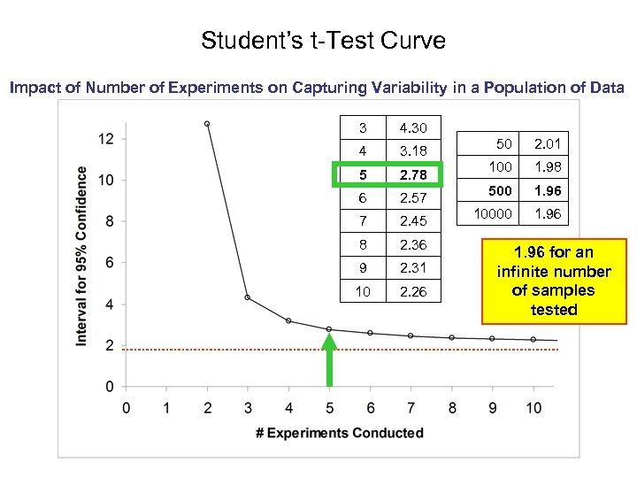 Student's t-Test Curve Impact of Number of Experiments on Capturing Variability in a Population