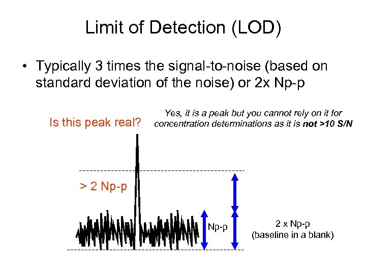 Limit of Detection (LOD) • Typically 3 times the signal-to-noise (based on standard deviation