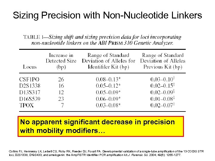 Sizing Precision with Non-Nucleotide Linkers No apparent significant decrease in precision with mobility modifiers…
