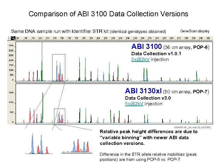Comparison of ABI 3100 Data Collection Versions Same DNA sample run with Identifiler STR