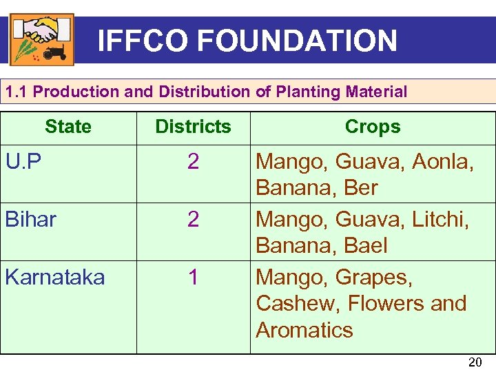 IFFCO FOUNDATION 1. 1 Production and Distribution of Planting Material State Districts U. P