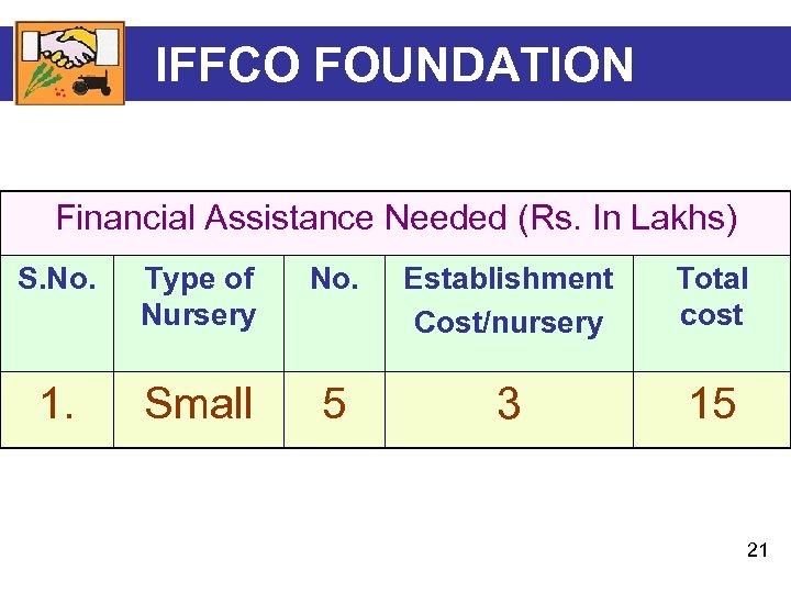 IFFCO FOUNDATION Financial Assistance Needed (Rs. In Lakhs) S. No. Type of Nursery No.
