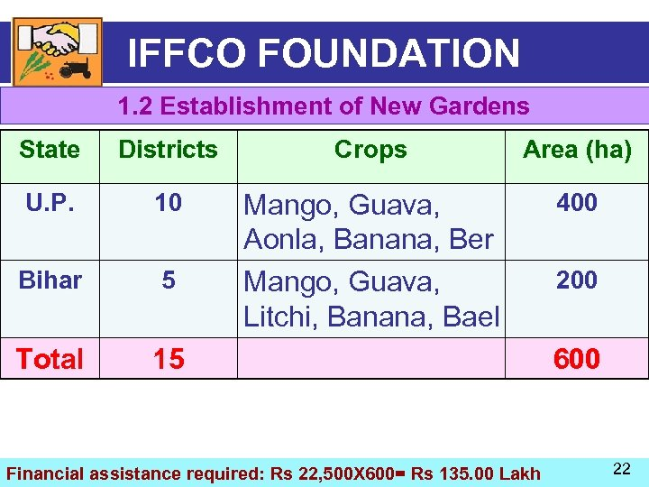 IFFCO FOUNDATION 1. 2 Establishment of New Gardens State Districts Crops Area (ha) U.