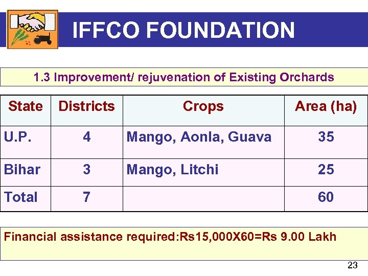 IFFCO FOUNDATION 1. 3 Improvement/ rejuvenation of Existing Orchards State Districts Crops Area (ha)