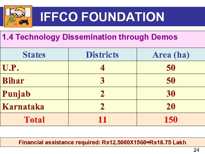 IFFCO FOUNDATION 1. 4 Technology Dissemination through Demos States U. P. Bihar Punjab Karnataka