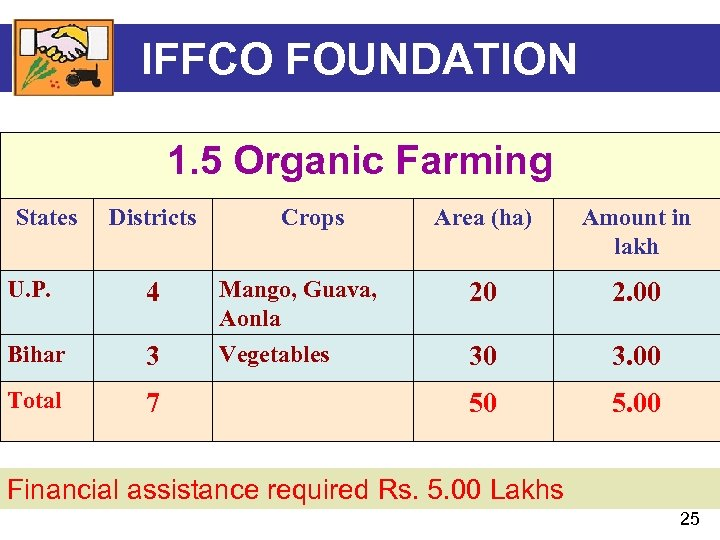 IFFCO FOUNDATION 1. 5 Organic Farming States Districts U. P. 4 Bihar 3 Total