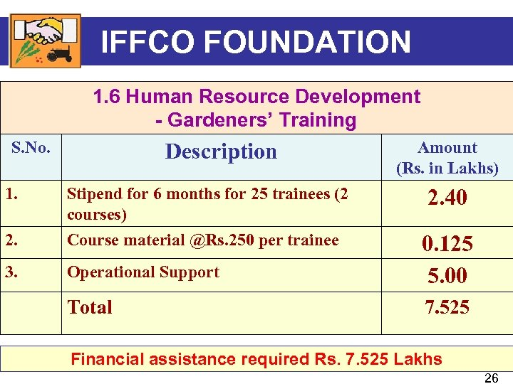 IFFCO FOUNDATION 1. 6 Human Resource Development - Gardeners' Training S. No. Description Amount