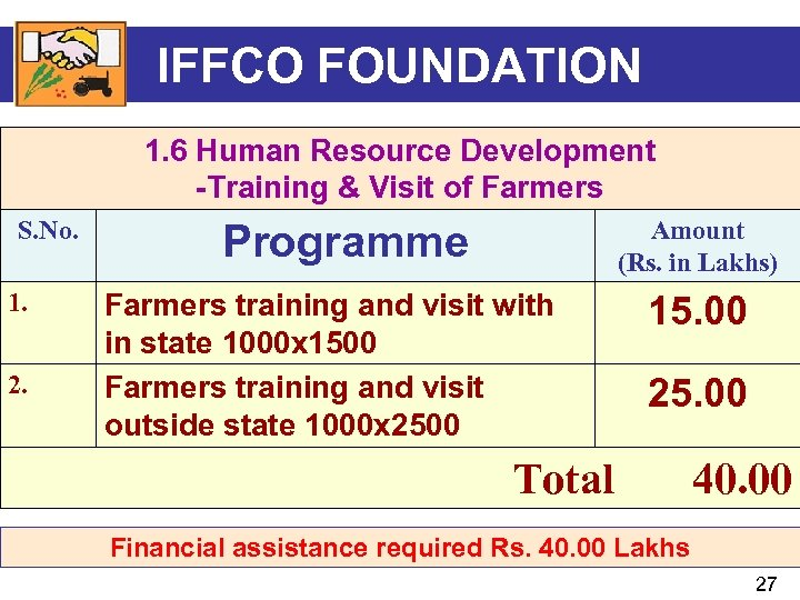 IFFCO FOUNDATION 1. 6 Human Resource Development -Training & Visit of Farmers S. No.