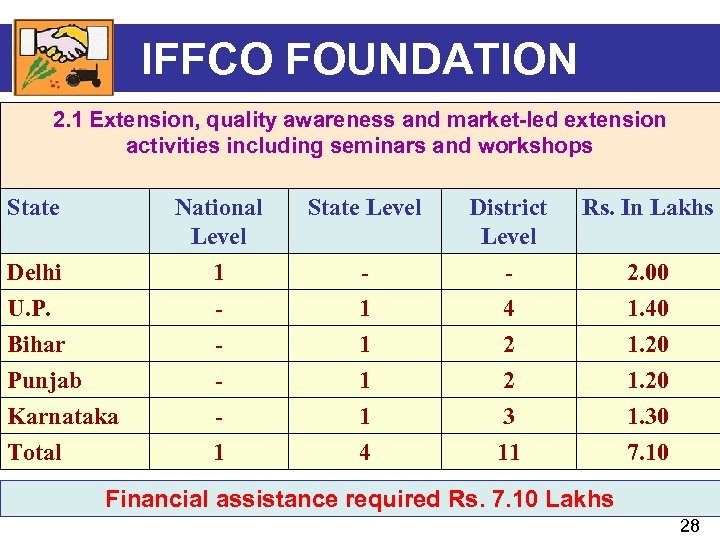 IFFCO FOUNDATION 2. 1 Extension, quality awareness and market-led extension activities including seminars and