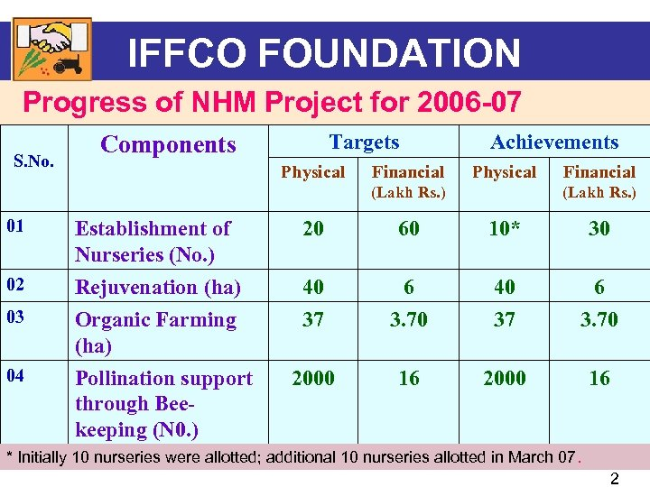 IFFCO FOUNDATION Progress of NHM Project for 2006 -07 S. No. Targets Components Physical