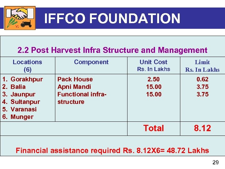 IFFCO FOUNDATION 2. 2 Post Harvest Infra Structure and Management Locations (6) 1. 2.