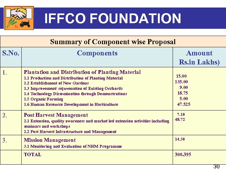 IFFCO FOUNDATION Summary of Component wise Proposal Components S. No. Amount Rs. in Lakhs)