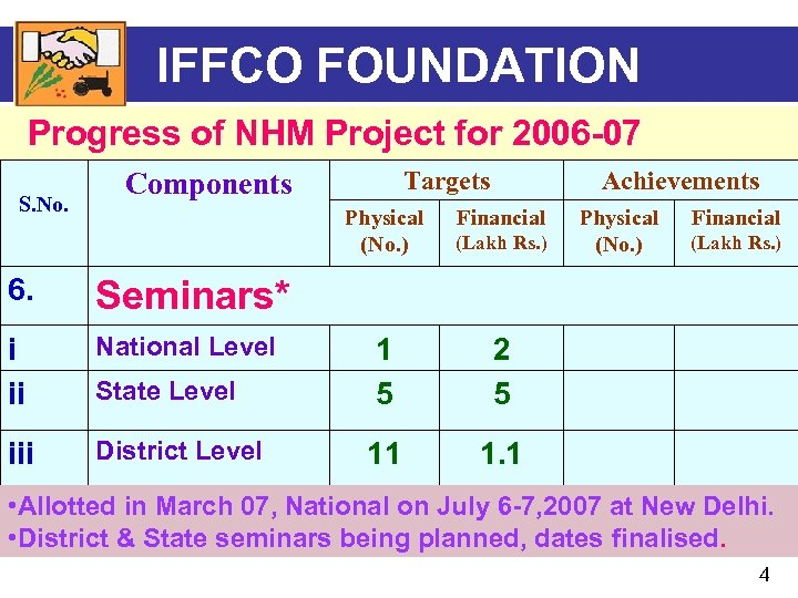 IFFCO FOUNDATION Progress of NHM Project for 2006 -07 S. No. Targets Components Achievements