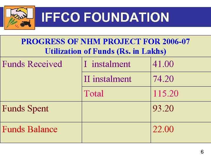 IFFCO FOUNDATION PROGRESS OF NHM PROJECT FOR 2006 -07 Utilization of Funds (Rs. in