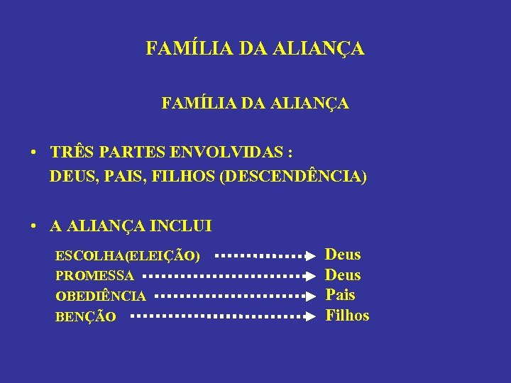 FAMÍLIA DA ALIANÇA • TRÊS PARTES ENVOLVIDAS : DEUS, PAIS, FILHOS (DESCENDÊNCIA) • A