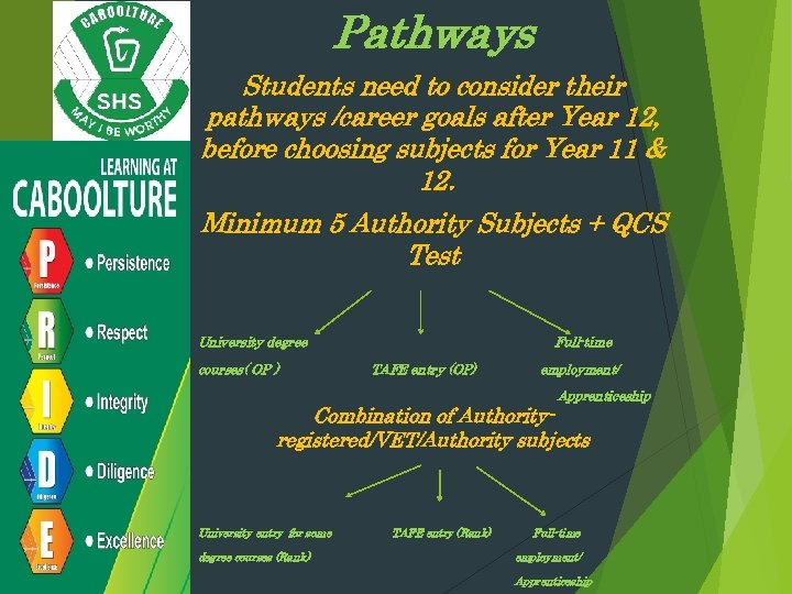 Pathways Students need to consider their pathways /career goals after Year 12, before choosing