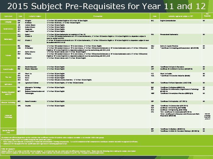2015 Subject Pre-Requisites for Year 11 and 12 Curriculum Code Authority Subject Pre-requisite Code
