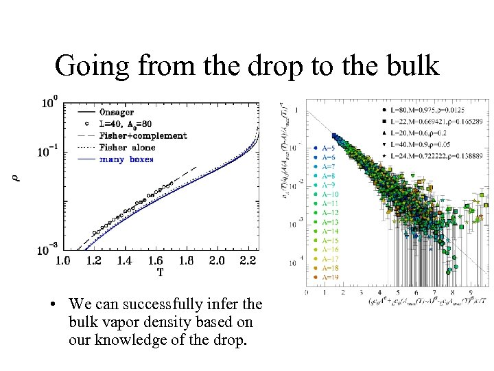 Going from the drop to the bulk • We can successfully infer the bulk