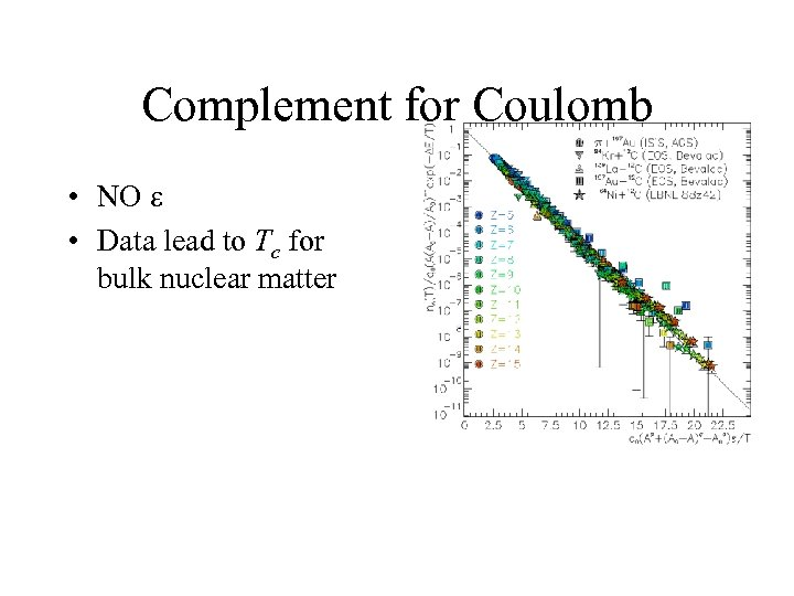 Complement for Coulomb • NO e • Data lead to Tc for bulk nuclear