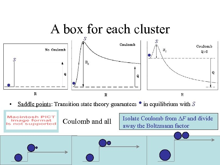 A box for each cluster s • • Saddle points: Transition state theory guarantees