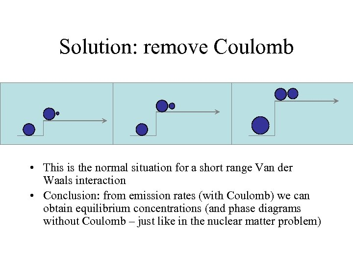 Solution: remove Coulomb • This is the normal situation for a short range Van