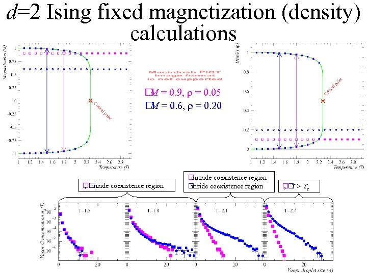 d=2 Ising fixed magnetization (density) calculations = 0. 9, r = 0. 05 M