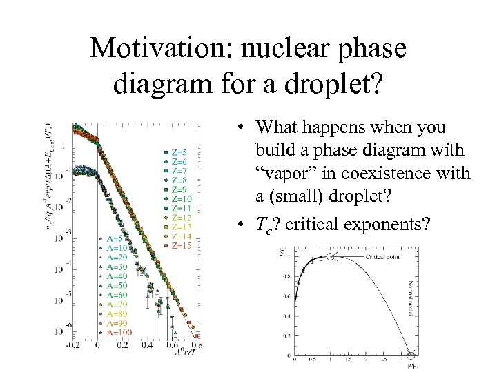 Motivation: nuclear phase diagram for a droplet? • What happens when you build a