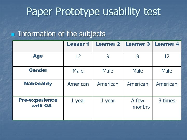 Paper Prototype usability test n Information of the subjects Leaner 1 Learner 2 Learner
