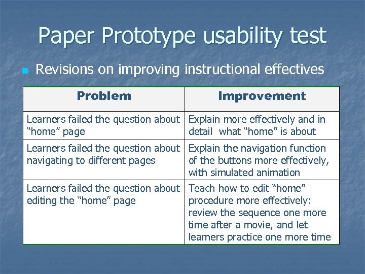 Paper Prototype usability test n Revisions on improving instructional effectives Problem Improvement Learners failed