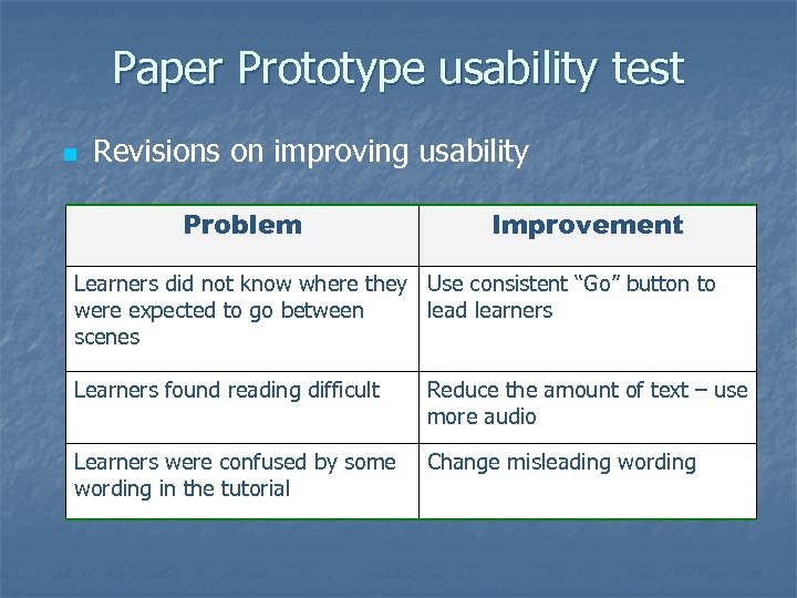 Paper Prototype usability test n Revisions on improving usability Problem Improvement Learners did not