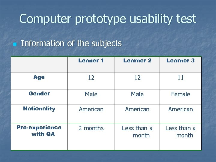 Computer prototype usability test n Information of the subjects Leaner 1 Learner 2 Learner