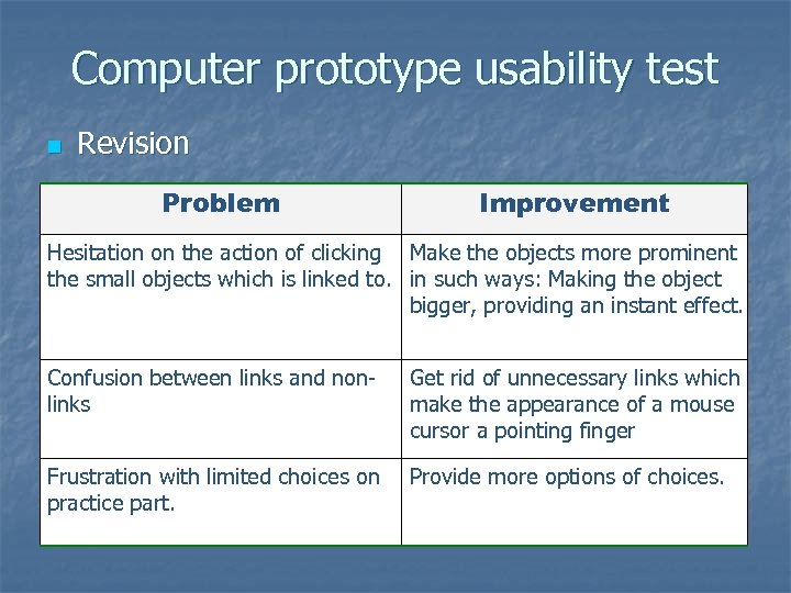 Computer prototype usability test n Revision Problem Improvement Hesitation on the action of clicking