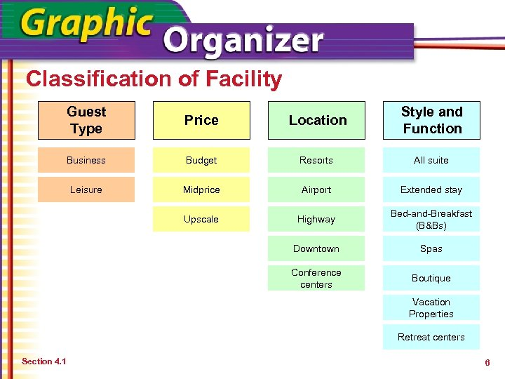 Classification of Facility Guest Type Price Location Style and Function Business Budget Resorts All