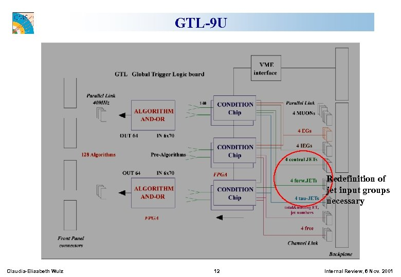 GTL-9 U Redefinition of jet input groups necessary Claudia-Elisabeth Wulz 12 Internal Review, 6
