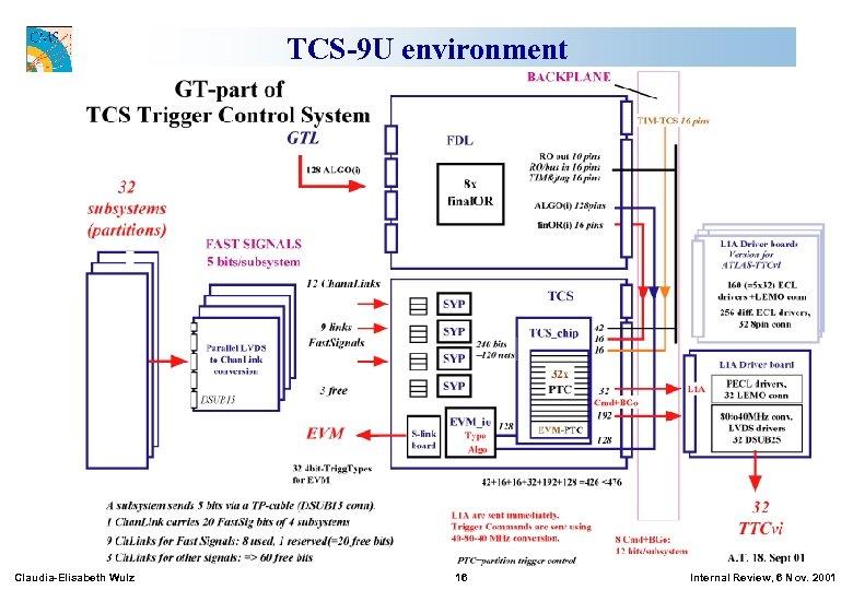 TCS-9 U environment Claudia-Elisabeth Wulz 16 Internal Review, 6 Nov. 2001