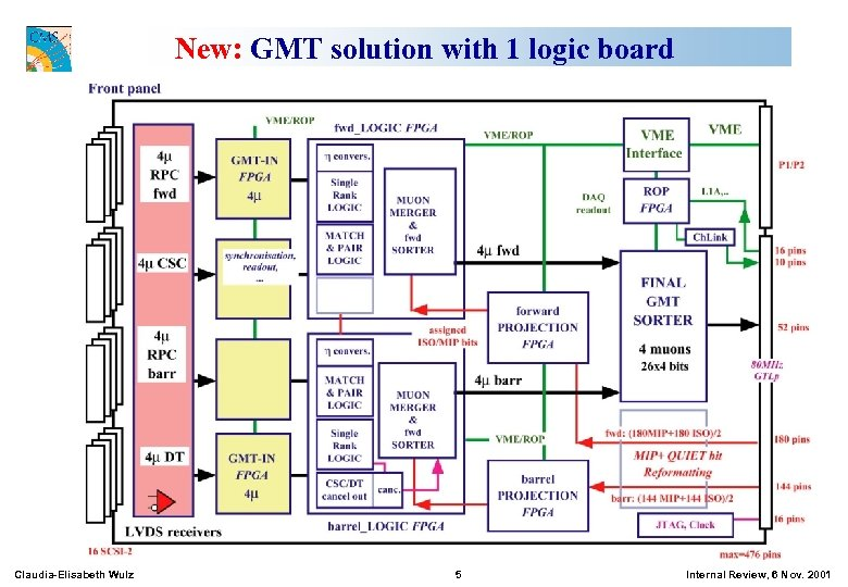 New: GMT solution with 1 logic board Claudia-Elisabeth Wulz 5 Internal Review, 6 Nov.