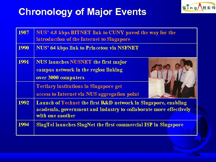 Chronology of Major Events 1987 NUS' 4. 8 kbps BITNET link to CUNY paved