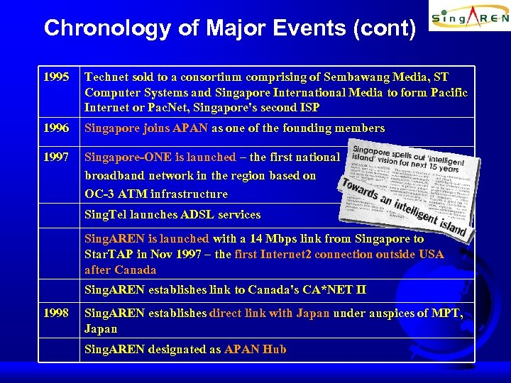 Chronology of Major Events (cont) 1995 Technet sold to a consortium comprising of Sembawang
