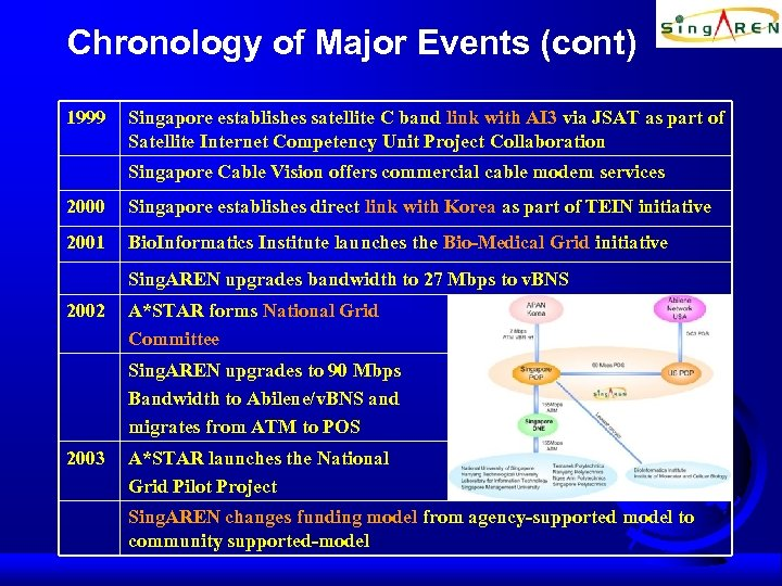 Chronology of Major Events (cont) 1999 Singapore establishes satellite C band link with AI