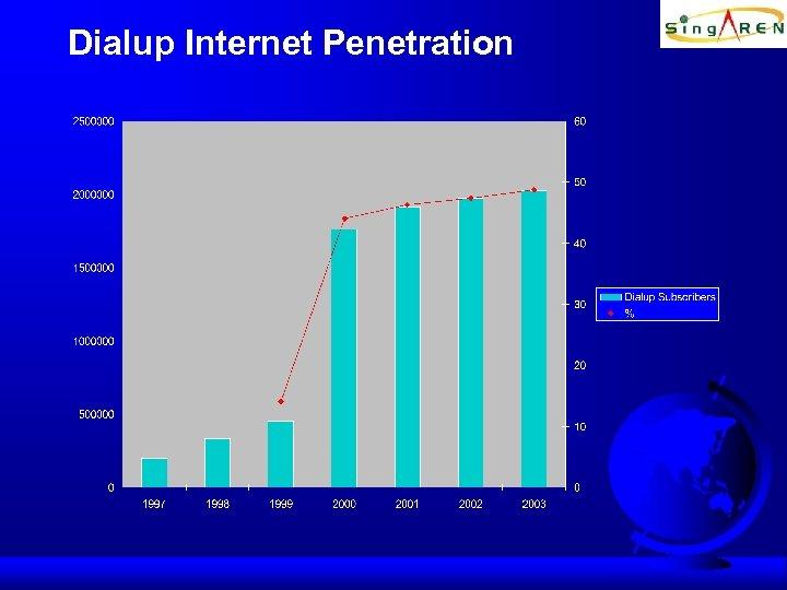Dialup Internet Penetration