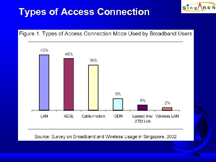Types of Access Connection