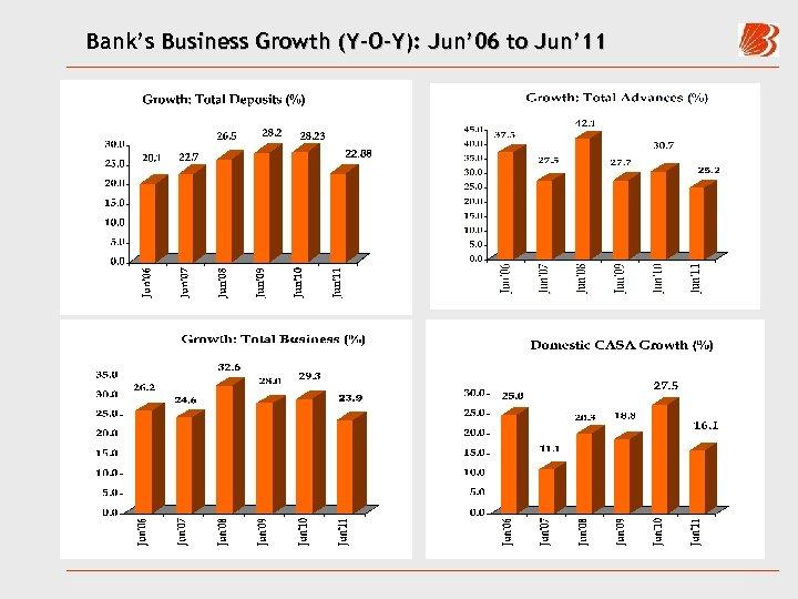 Bank's Business Growth (Y-O-Y): Jun' 06 to Jun' 11