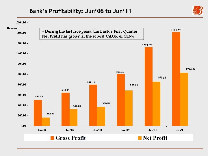 Bank's Profitability: Jun' 06 to Jun' 11 • During the last five years, the