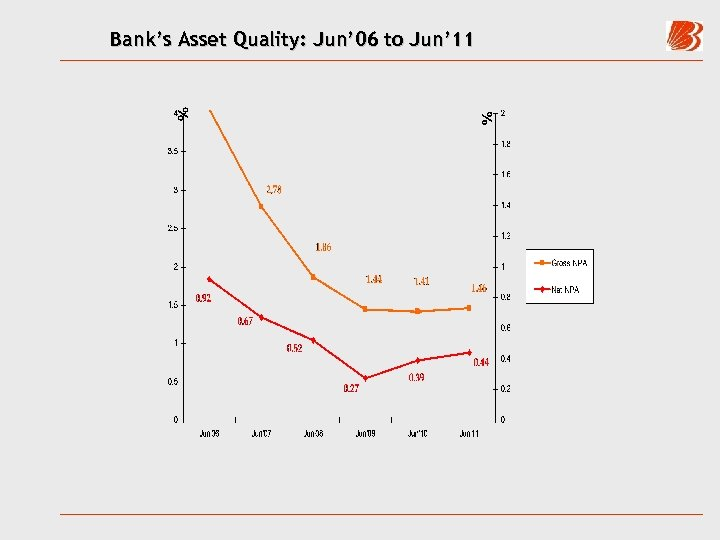 Bank's Asset Quality: Jun' 06 to Jun' 11
