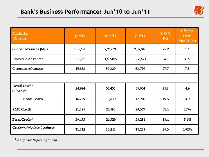 Bank's Business Performance: Jun' 10 to Jun' 11 Particular (Rs crore) Change Over Mar'