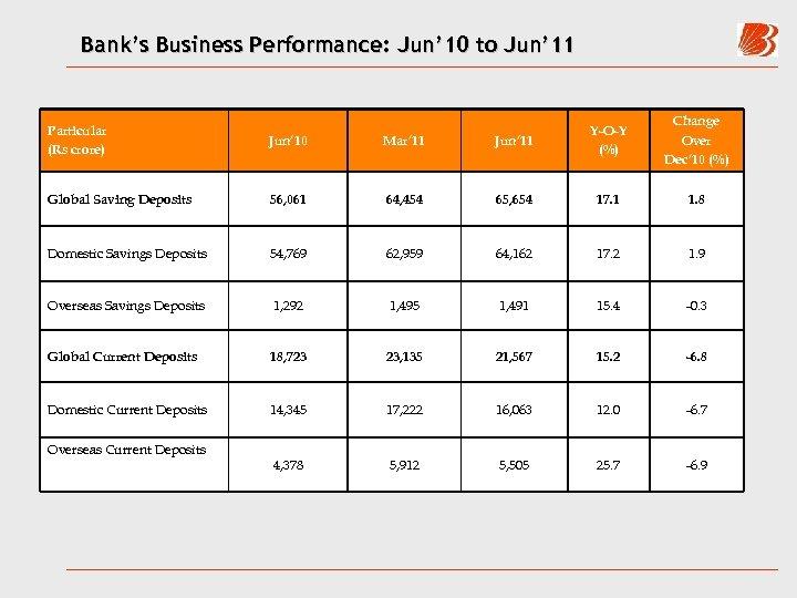 Bank's Business Performance: Jun' 10 to Jun' 11 Y-O-Y (%) Change Over Dec' 10