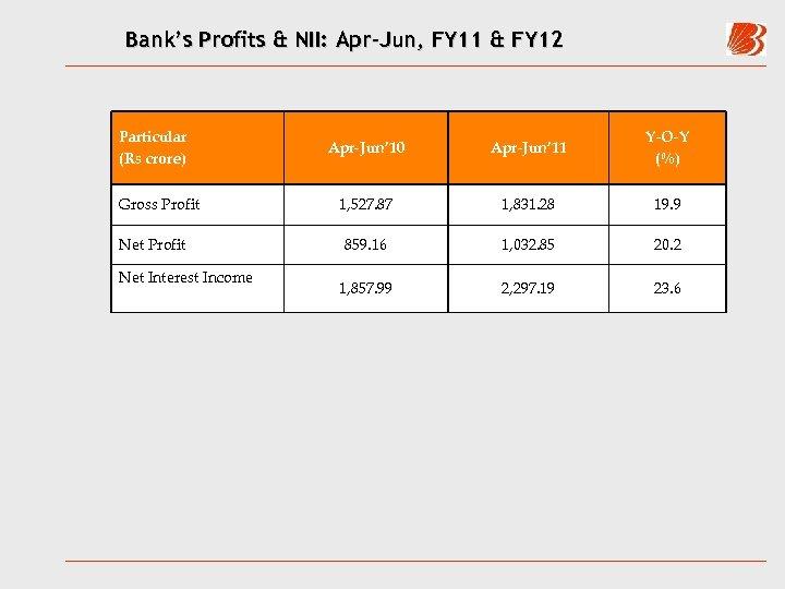 Bank's Profits & NII: Apr-Jun, FY 11 & FY 12 Particular (Rs crore) Gross