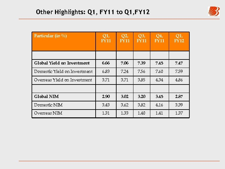 Other Highlights: Q 1, FY 11 to Q 1, FY 12 Particular (in %)