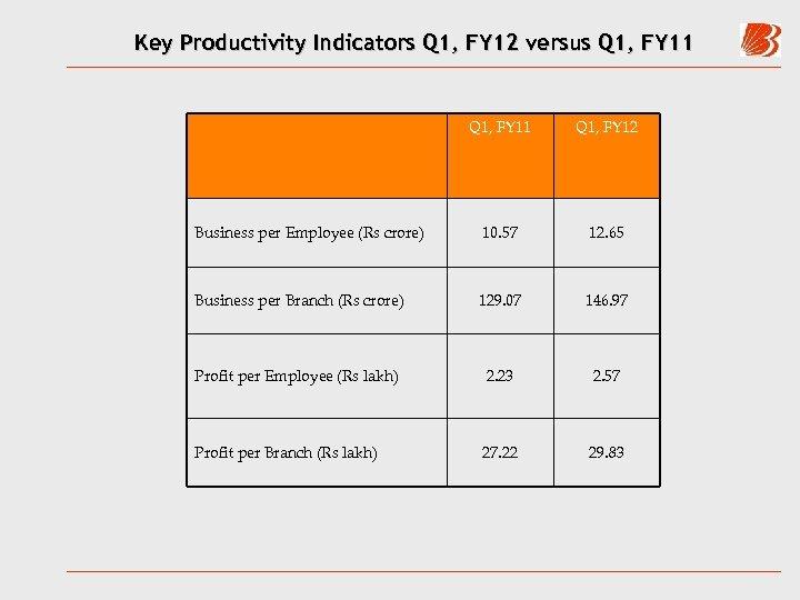 Key Productivity Indicators Q 1, FY 12 versus Q 1, FY 11 Q 1,